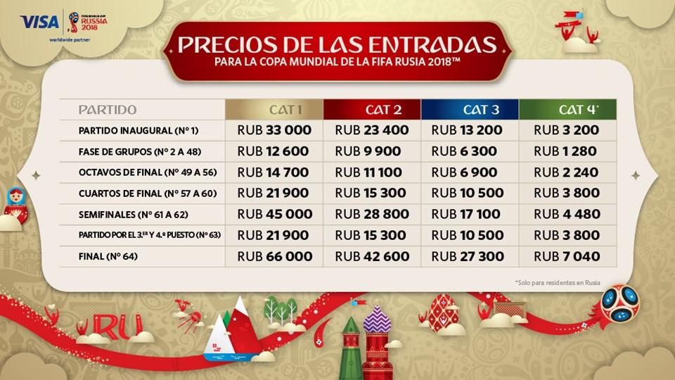 Precios de las entradas Rusia 2018