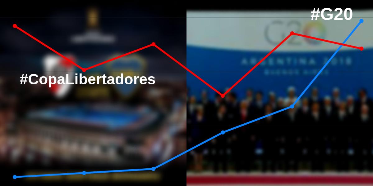 #G20Argentina: La cumbre dio vuelta el partido y le gana (por poco) al Superclásico