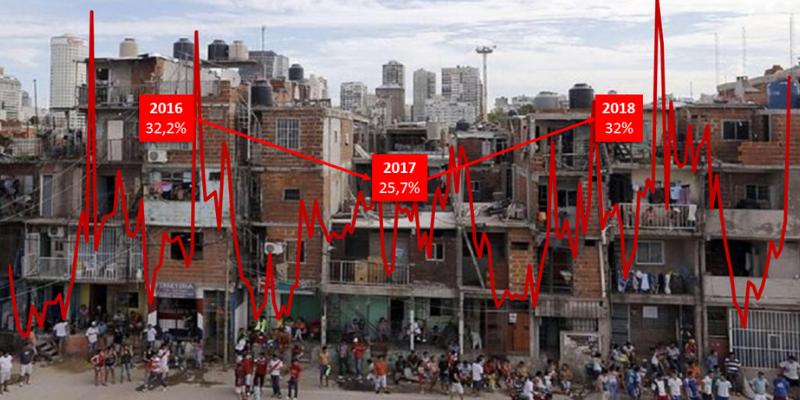 Miserias de la política argentina sobre (el aumento de) la pobreza
