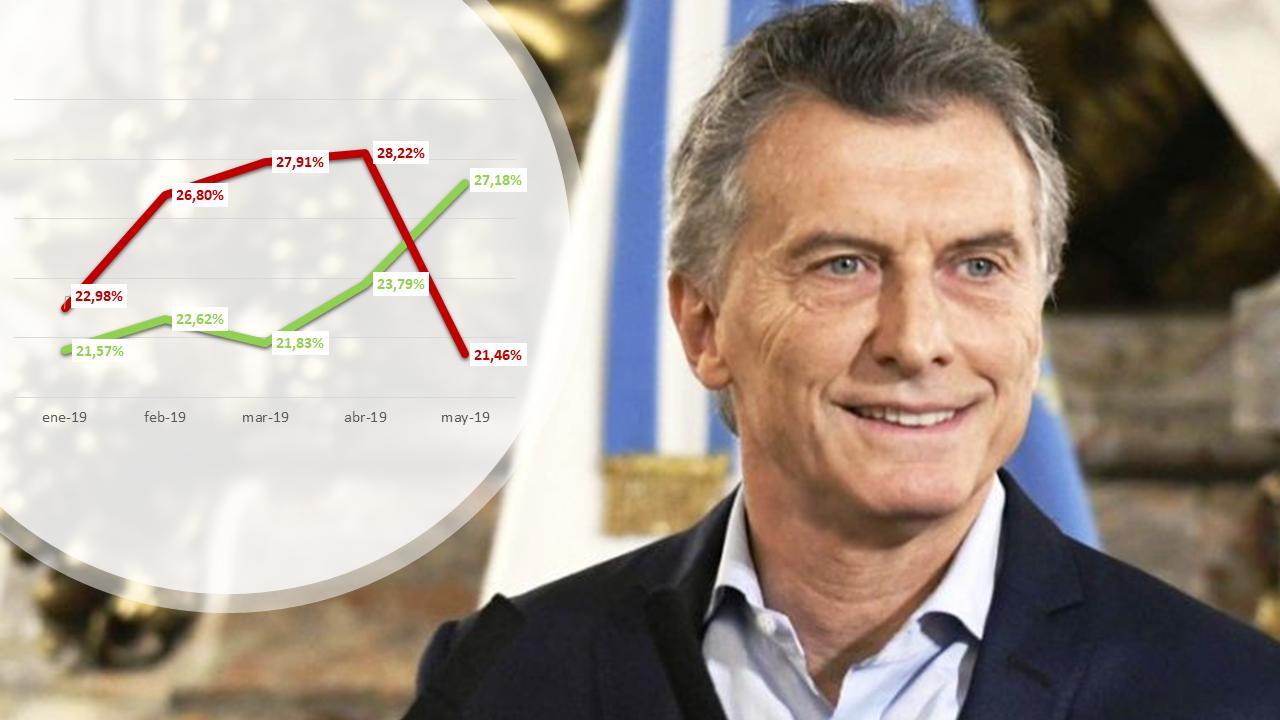 El dólar y la grieta revitalizaron a Macri en las redes sociales