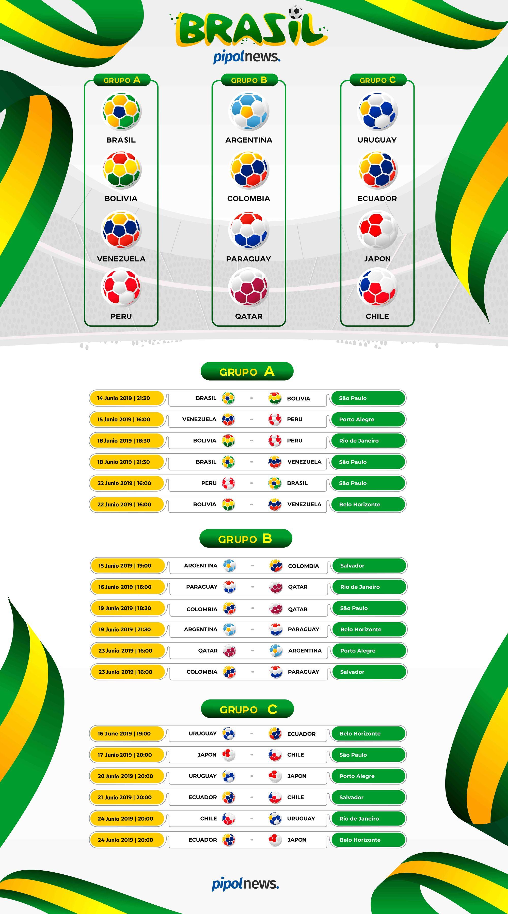 Fixture de la Copa América 2019