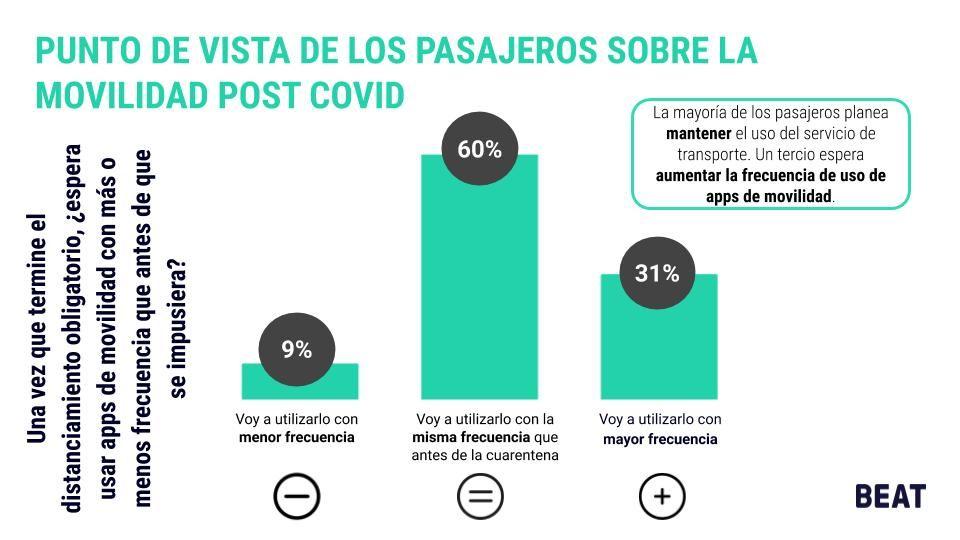 Puntos de vista de los pasajeros sobre la movilidad post Covid