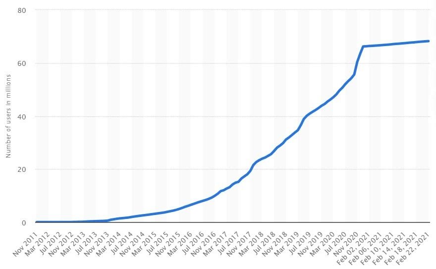 Evolución de los wallets de blockchain 2011 - 2021