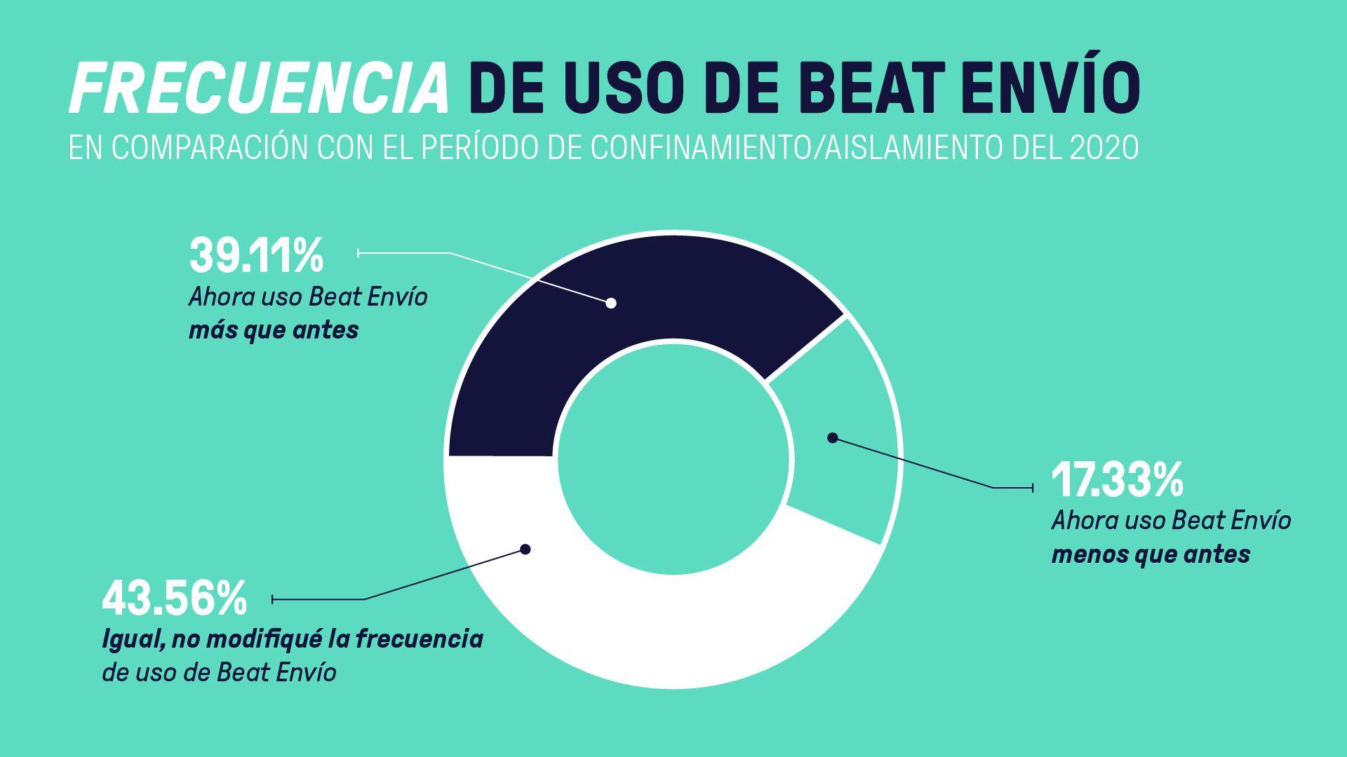 Frecuencia de uso de Beat Envío