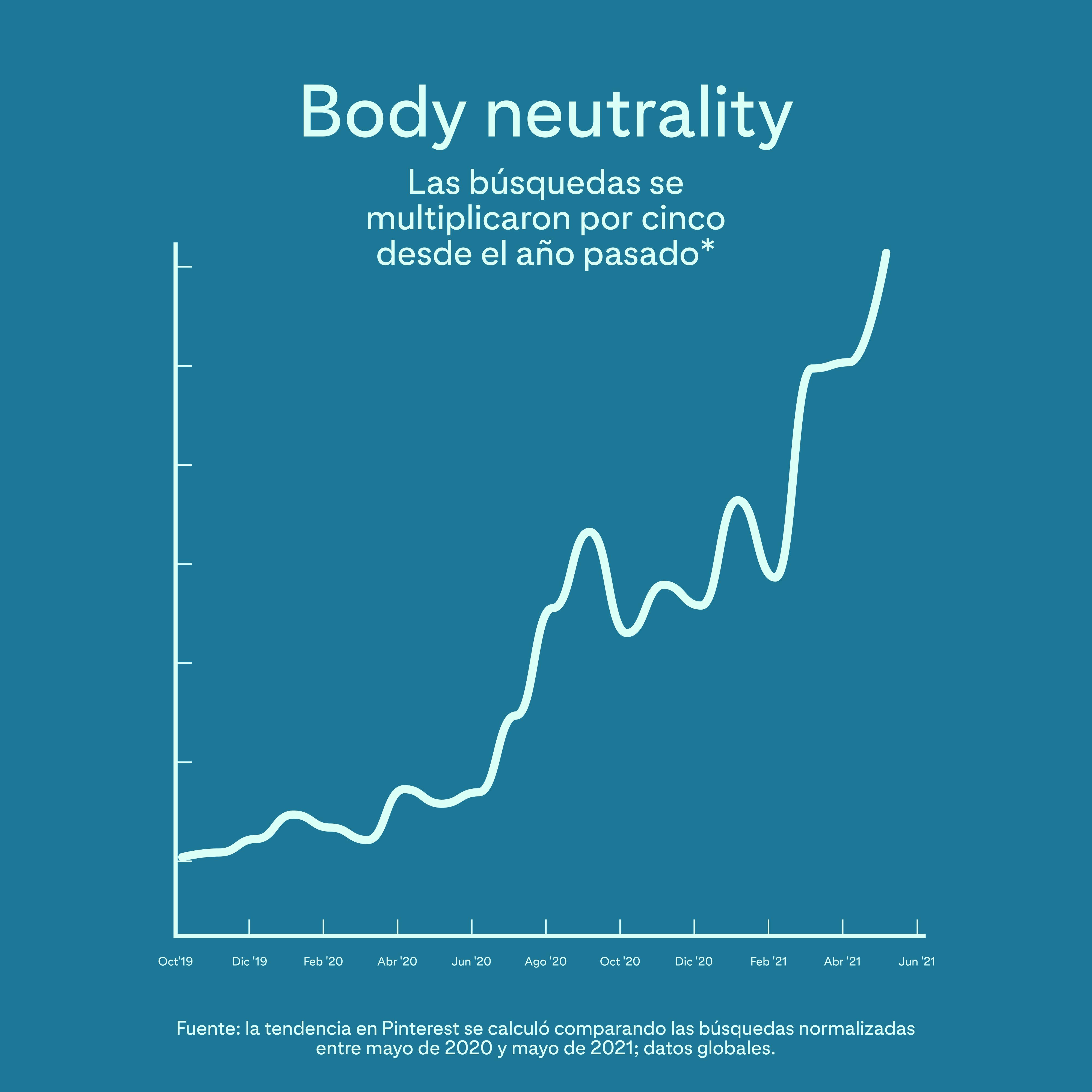Neutralidad de los cuerpos