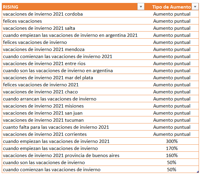 Interés de búsquedas vacaciones de invierno en Argentina