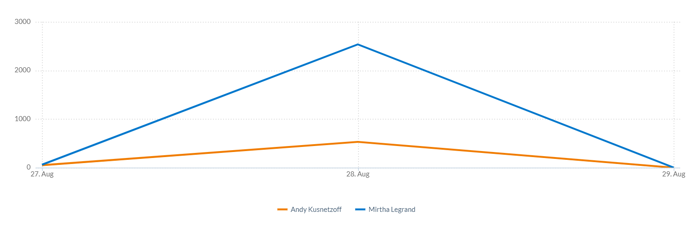 Mirtha Vs Andy, cantidad de menciones desde el viernes hasta la madrugada del Domingo 29
