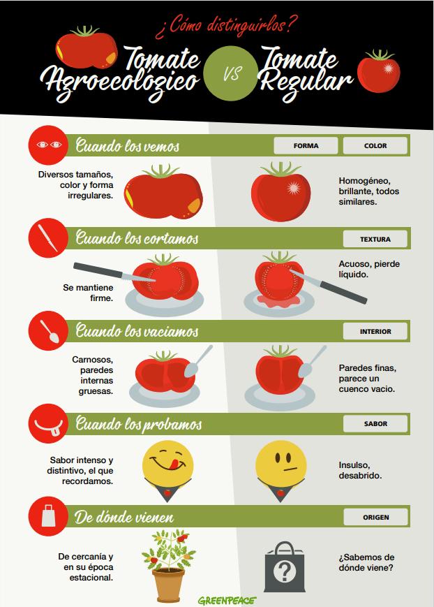 #TomateChallenge: Tomates Agroecológicos Vs Regulares